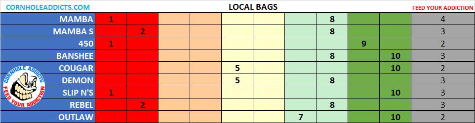 Local Slip Ns bag speeds