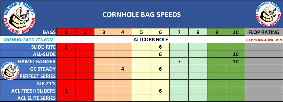 Slide-Rite cornhole Bags speed scales