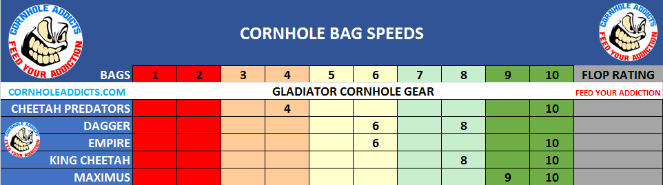 Gladiator Maximus Cornhole Bag Speed Scales