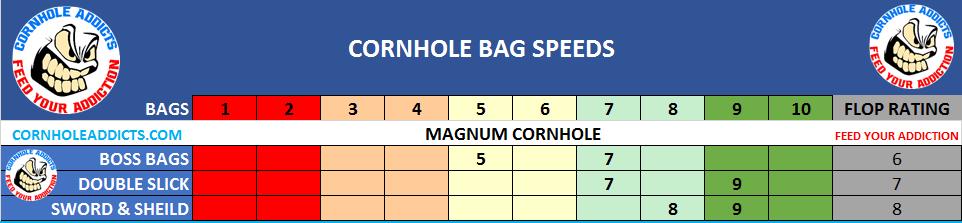 Magnum Cornhole Bag Speed Scales