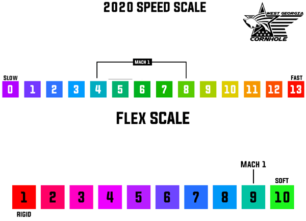Speed scale of Mach 1 Cornhole Bag