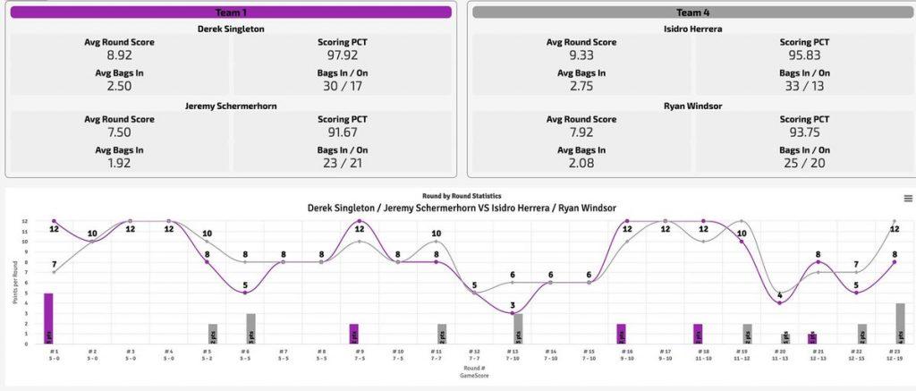Cornhole player statistics