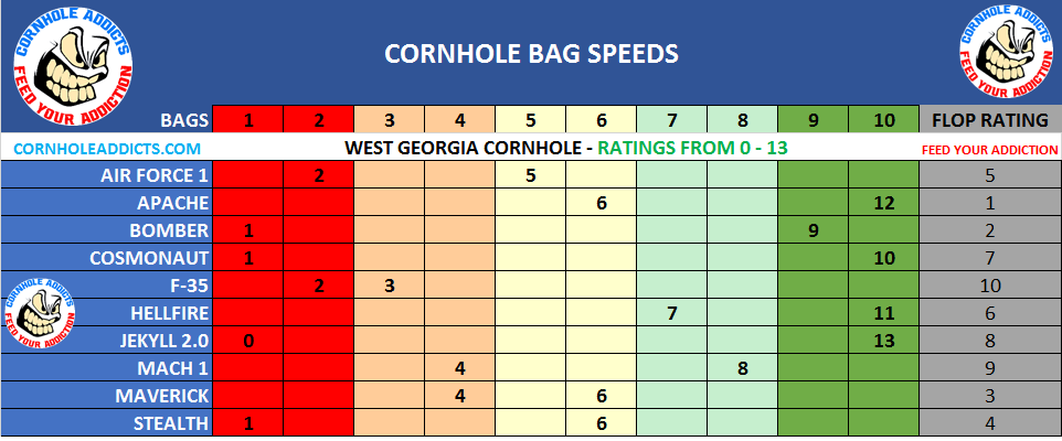 West Georgia Cornhole Bag Speed Scales