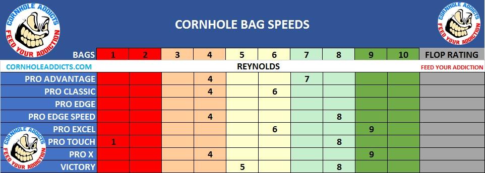 Reynolds cornhole bag speed scales