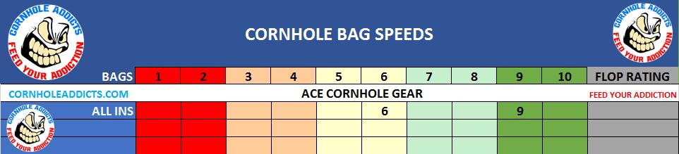 Legend Cornhole Gear speed scale