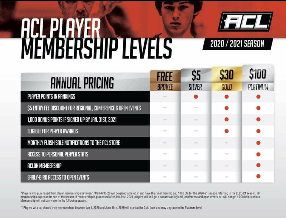 Becoming a member is the first step for a Pro Spot