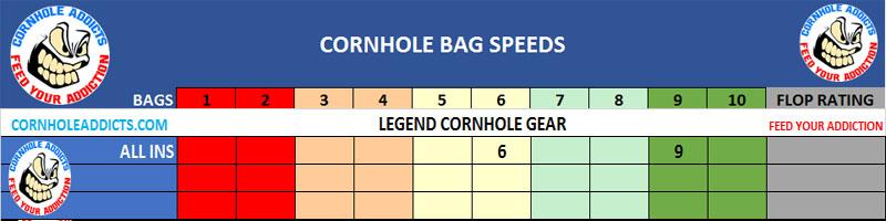Legend Cornhole bag speed scales
