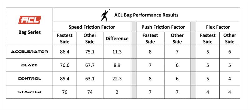 Fire Cornhole Control and Accelerator Bag speeds chart