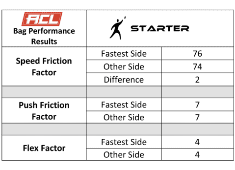Fire Starter bag testing results from the ACL