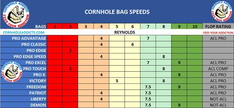 Reynolds Typhoon speed scales