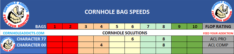Cornhole Solutions speed scales