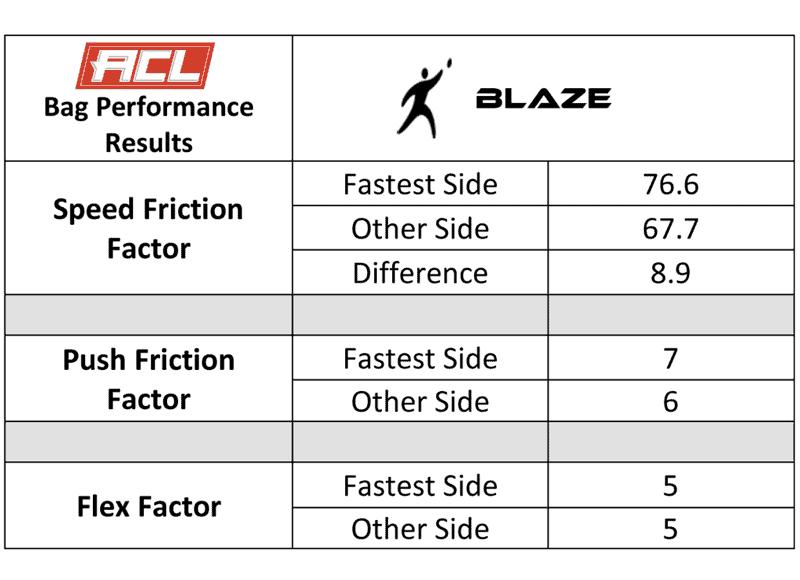 Blaze speed chart