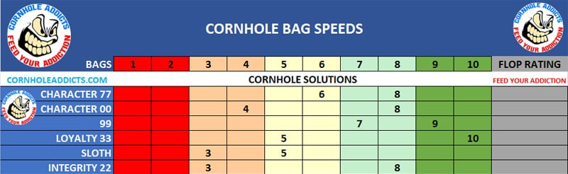 Cornhole Solutions bags speed scales