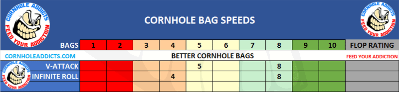 Better Cornhole Bags V-Attack Speed Scales
