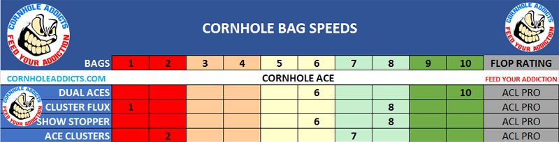 Cornhole Ace Show Stopper speed scales