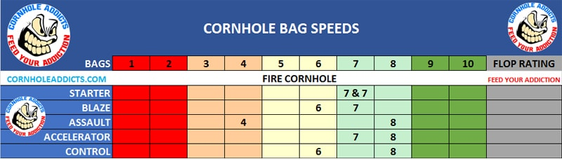 Fire Control speed scales