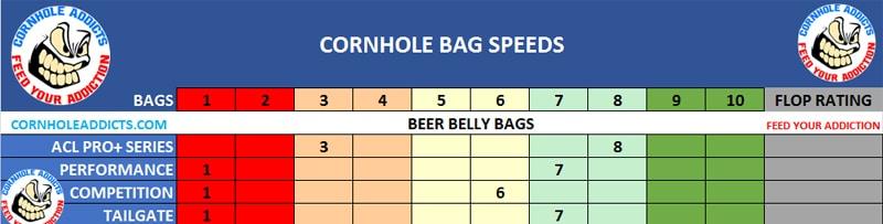 Beer Belly Bags speed scales