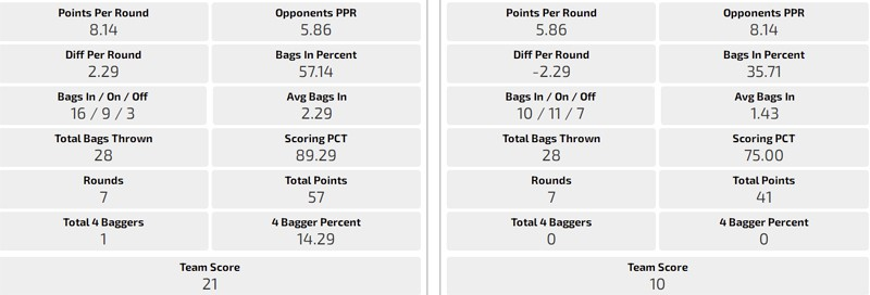 Bag tracker game performance stats