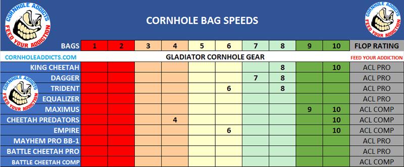 Gladiator Speed Scales